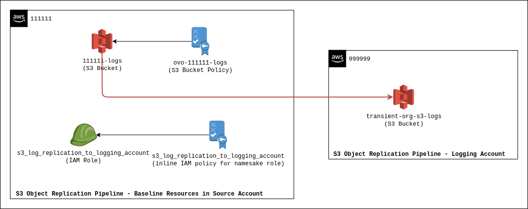 aws org logging s3 overview